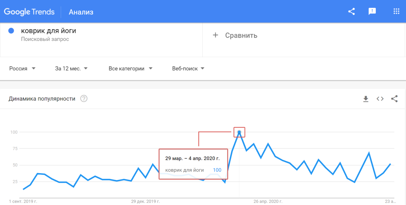 Статьи Goodwix_Google Trends, коврик для йоги