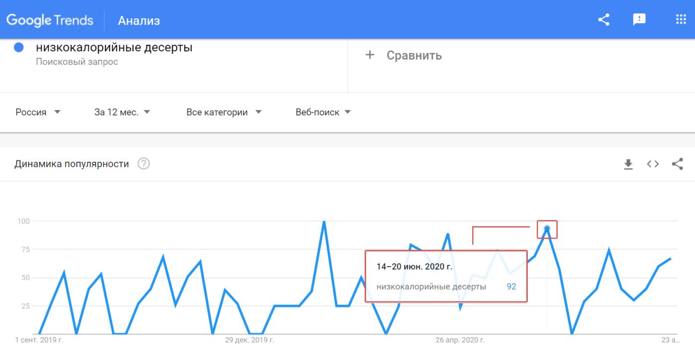 Статьи Goodwix_Google Trends, низкокалорийные десерты
