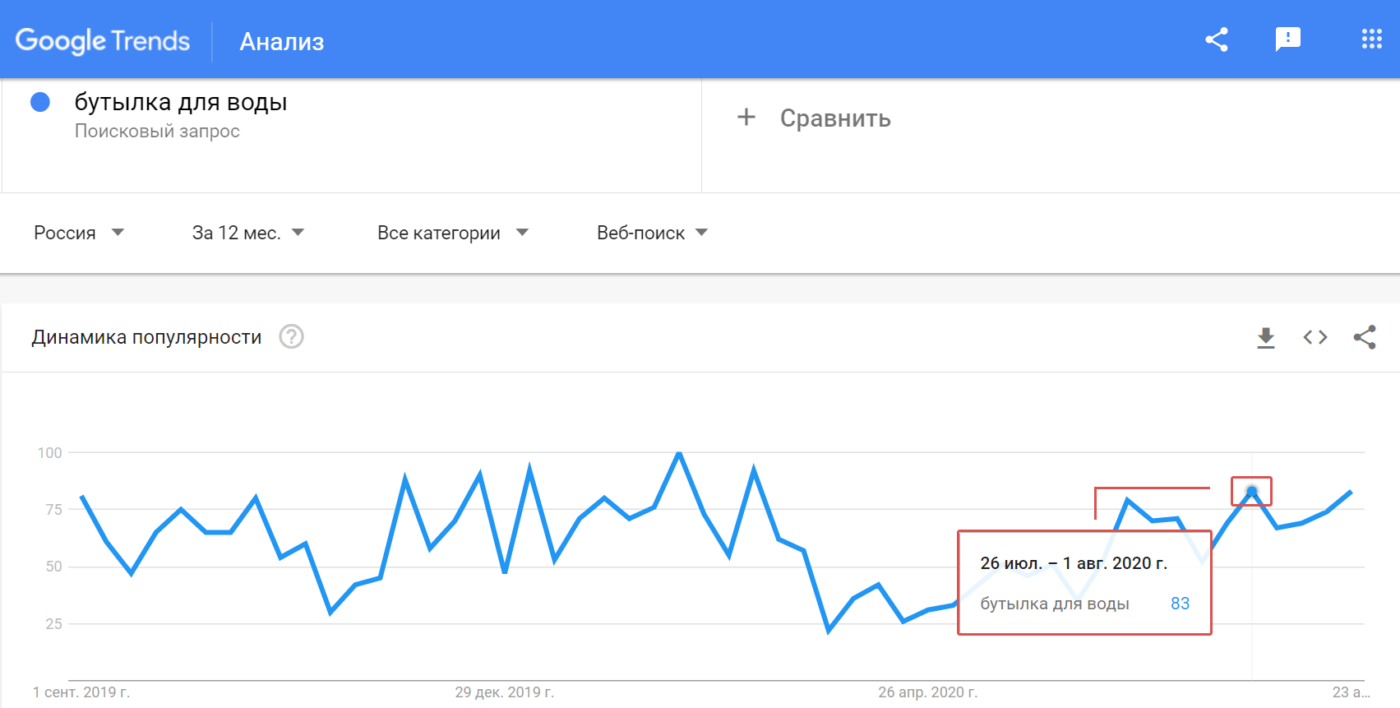Статьи Goodwix_Google Trends, бутылка для воды