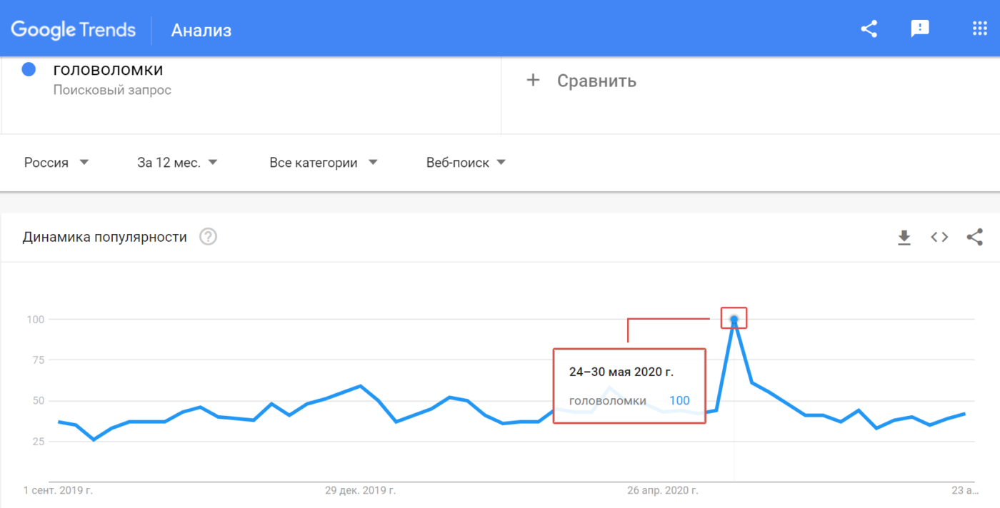 Статьи Goodwix_Google Trends, головоломки