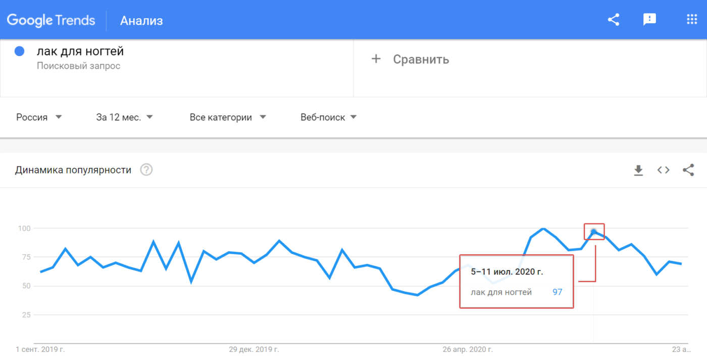 Статьи Goodwix_Google Trends, лак для ногтей