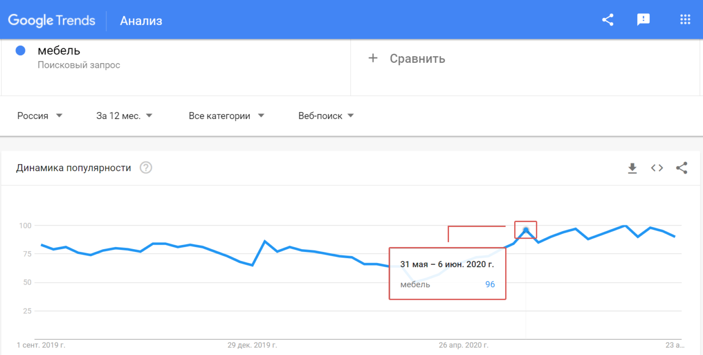 Статьи Goodwix_Google Trends, мебель