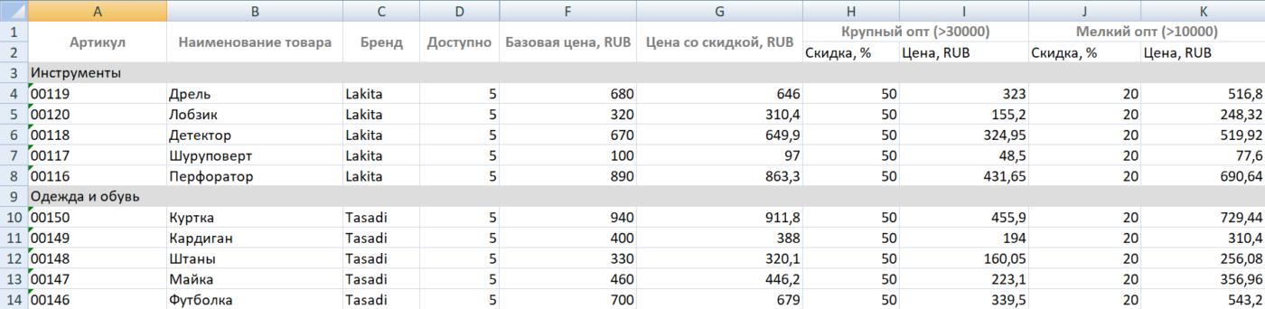 Выгруженные данные прайс-листа_Руководство по работе с каталогом